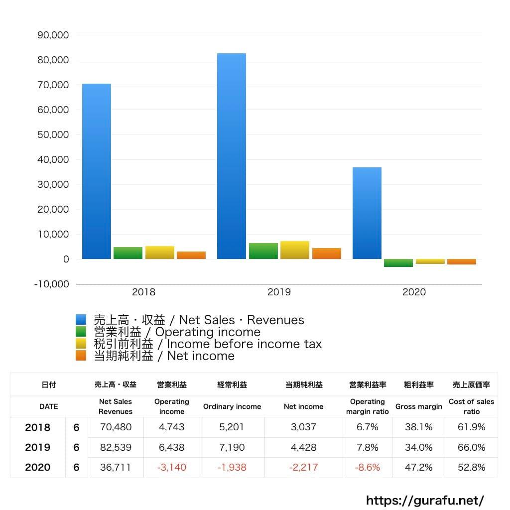 京楽産業の業績グラフ
